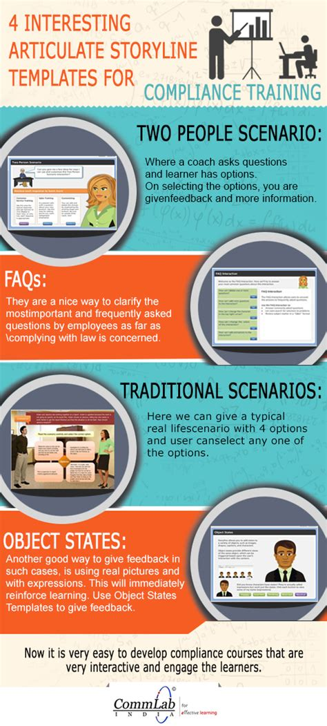 4 Interesting Articulate Storyline Templates For Compliance Training An Infographic Articulate Storyline Templates