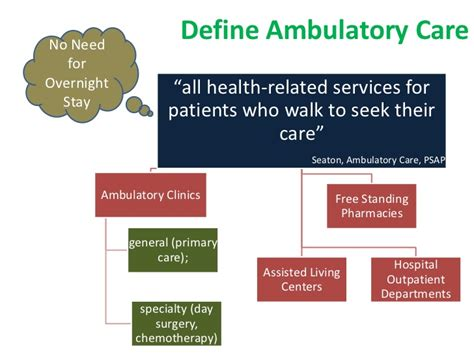 Ambulatory Care Pharmacy by Hospital Pharmacy Lecture Five