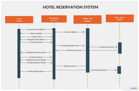 hotel reservation system template hotel reservation system template gallery free templates