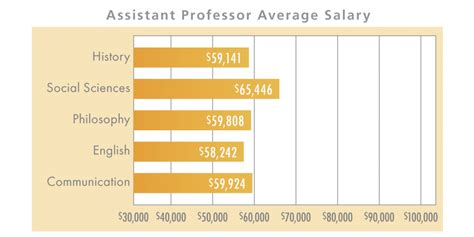Average Salary Mba 10 Years Experience by Nba Players The Highest Average Salaries But No