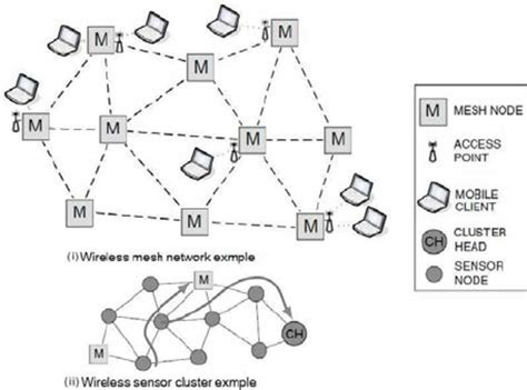 Mesin Cuci Reject network architecture diagram exle gallery how to guide and refrence
