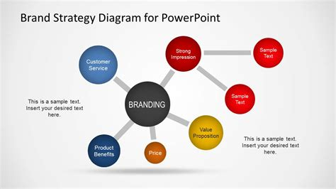 brand strategy diagram template for powerpoint slidemodel