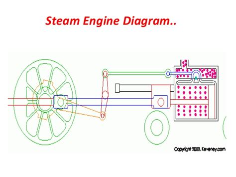 watt steam engine simple diagram html auto engine