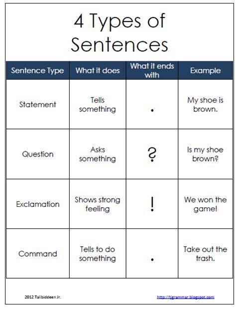 Types Of Sentences Worksheet Pdf by 18 Kinds Of Sentences Worksheets Grade 3 Math