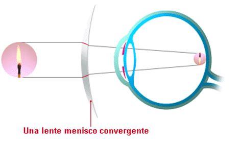 imagenes reales en lentes convergentes ojo humano