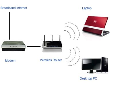 image gallery home wireless network