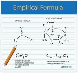 how to write the empirical formula