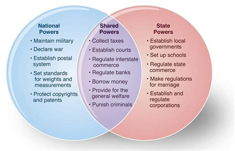 powers of state and federal government venn diagram image gallery list powers government
