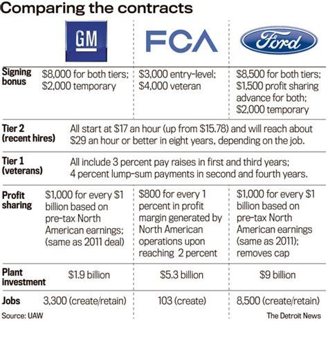 Chrysler Salary Unifor Ford Local 584 Retirees News