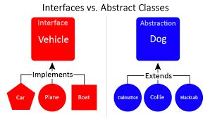 tutorial python abstract class oop what is the difference between an interface and