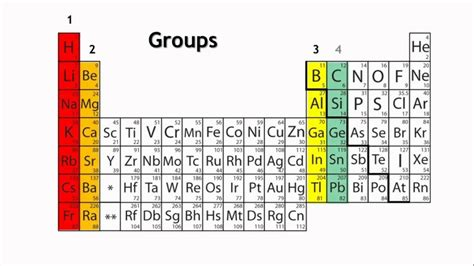 16 Periodic Table by 16 Elements Chalcogens Periodic Table