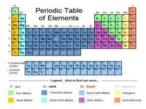 periodic table families properties uses schoolworkhelper