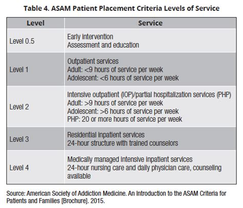 Asam Criteria For Ambulatory Detox by Asam Levels Of Care Related Keywords Asam Levels Of Care