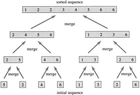 merge sort flowchart c and smallest of four integers no arrays no