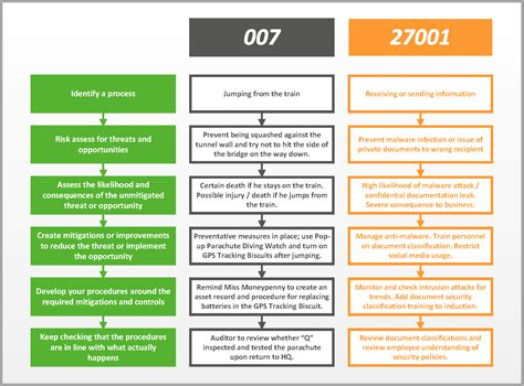 iso 27001 templates iso 27001 vs 007 what do information security and