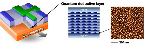 diode lasers quantum dots japanese researchers achieve world s 25gbps data communication using quantum dot laser