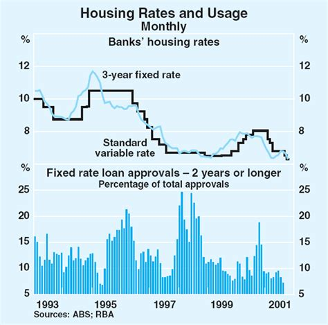 housing loan rate of interest housing loans government housing loan interest rate