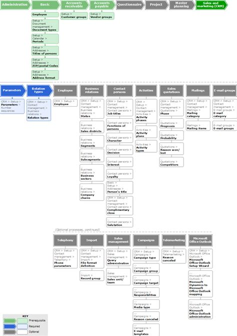 sle of flowchart flowchart configuring the sales and marketing crm