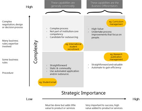 strategic decision process block diagram transformational change in higher education enterprise