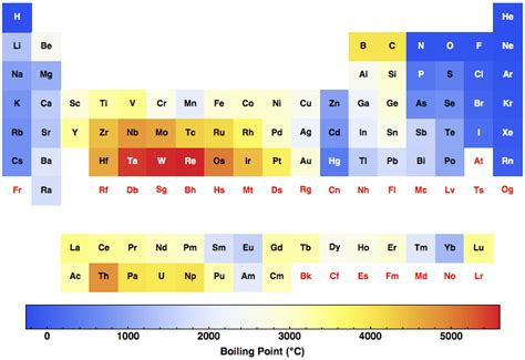 periodic table trends melting and boiling point periodic