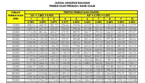bank islam house loan personal loan in malaysia pinjaman peribadi islam bank islam personal loan pinjaman