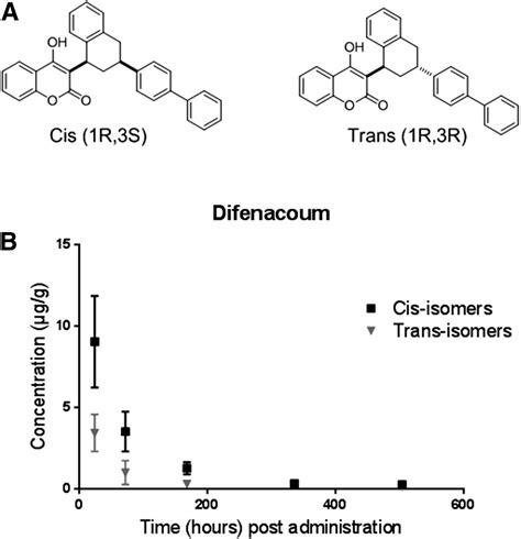 generation anticoagulant rodenticides management of rodent populations by anticoagulant