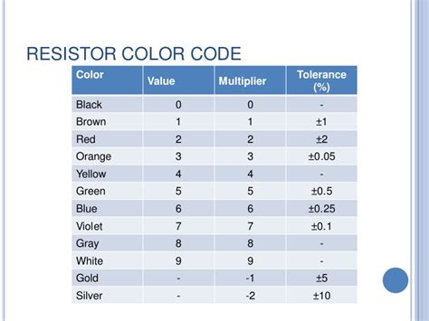 resistor color code for 20k resistors