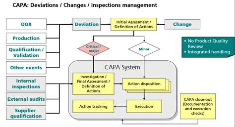 Mdsap Audit Report Template