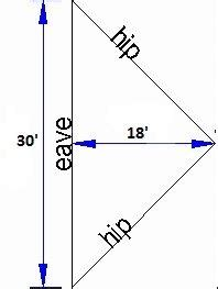 How To Measure A Hip Roof For Shingles How To Measure And Estimate A Roof Like A Pro Diy Guide