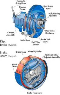 Car Brake System Inside Diagram Of Hydraulic Cylinder Inside Free Engine