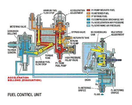 schematic drawings images  pinterest jet