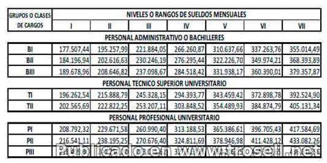 sueldos para obreros gaceta oficial 41 269 tabulador salarial para personal