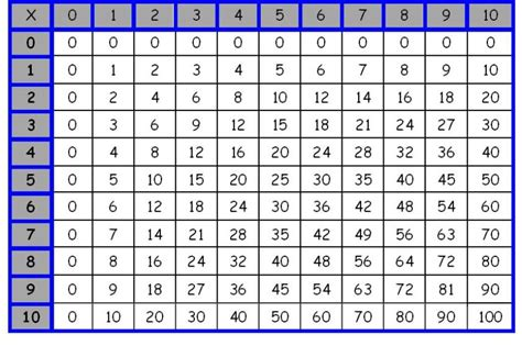 multiplication table pdf printable calendar template