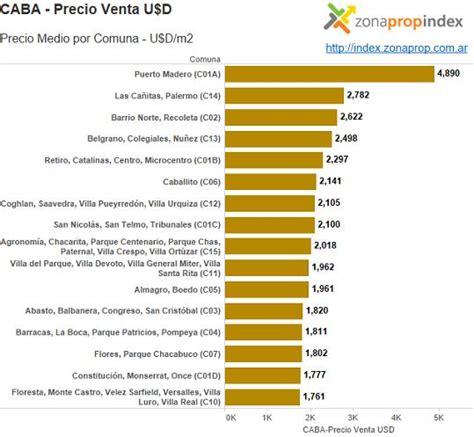 ley de alquileres 2015 argentina upcoming 2015 2016 indice de alquiler en argentina 2016 evoluci 243 n del mercado