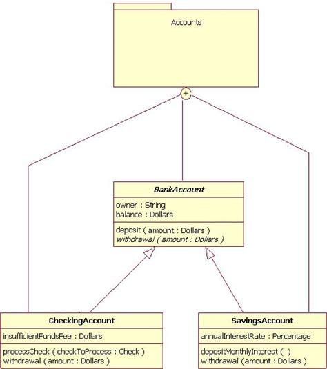 basic uml diagrams uml basics the class diagram