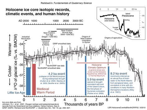 Holocene Calendar Railsback S Fundamentals Of Quaternary Science