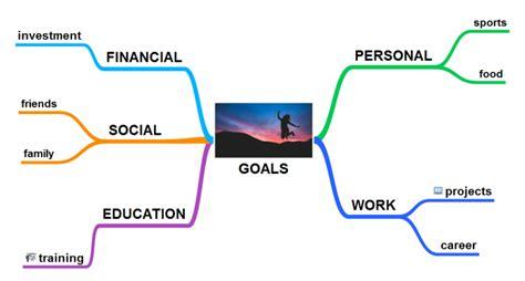 Simplemind Smart Goals Template Mind Map Biggerplate Goals Mind Map Template