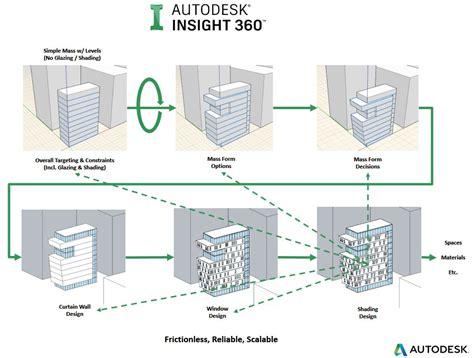 facade design with insight webinar insight 360