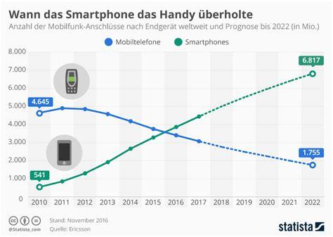 wann dass mit zwei ss statistiken rund um handy und smartphone mediaforte