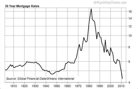 average house loan rate what s the average mortgage interest rate over time brad l engle
