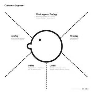 empathy map template empathy map template v1
