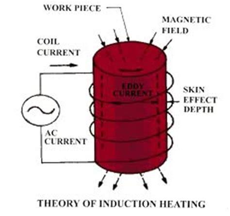 induction heating principle induction heating equipment induction heater melting furnace induction brazing machine manufacturer