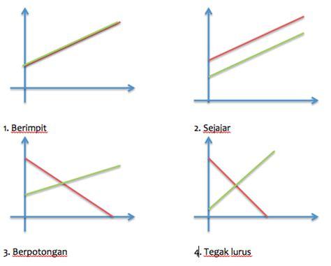 slope adalah fungsi linier fungsi dan info