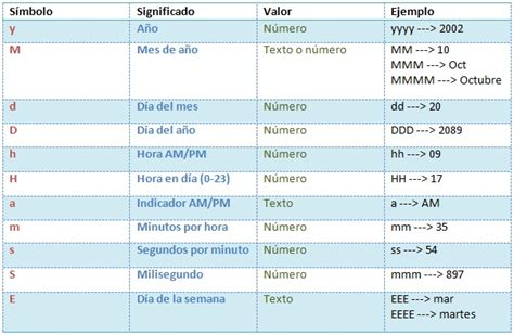 format date using simpledateformat java ejemplo de fechas en java simpledateformat shaoran