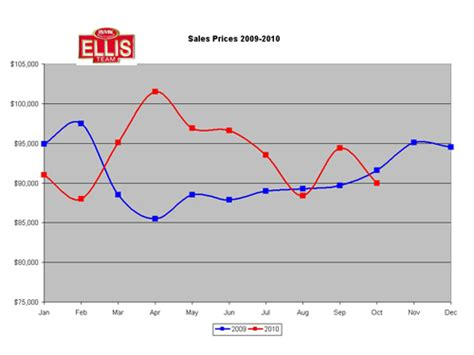 house prices florida foreclosure moratorium adversely affect real estate market