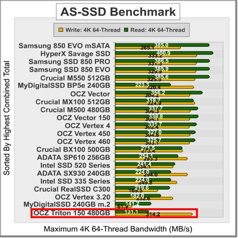 ssd bench mark ocz trion 150 ssd solid state drive review