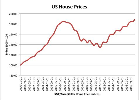 Us House Housing Market Crash Economics Help