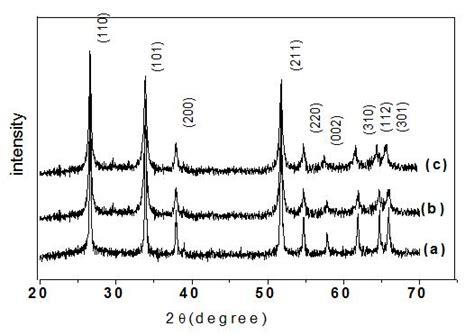 xrd pattern of tin xrd pattern of graphene images