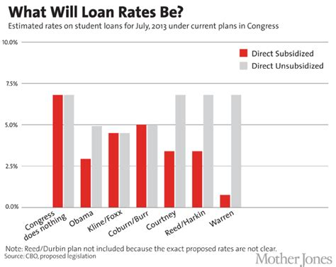 interest rate on house loan loan house interest rate 28 images why federal student loan interest rates matter