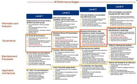 Business Intelligence Maturity Assessment James Serra S Blog Business Intelligence Strategy Document Template